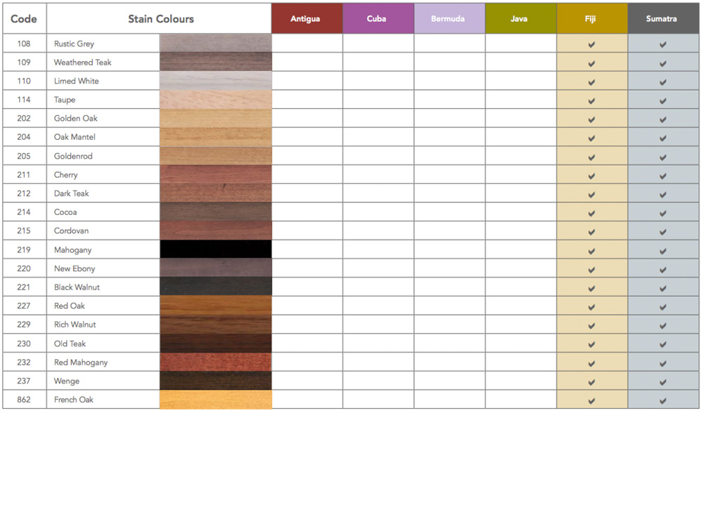 Scraft Stain Chart Comparison 2018